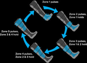 How NormaTec compression works
